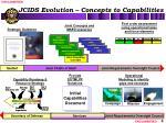jcids evolution concepts to capabilities