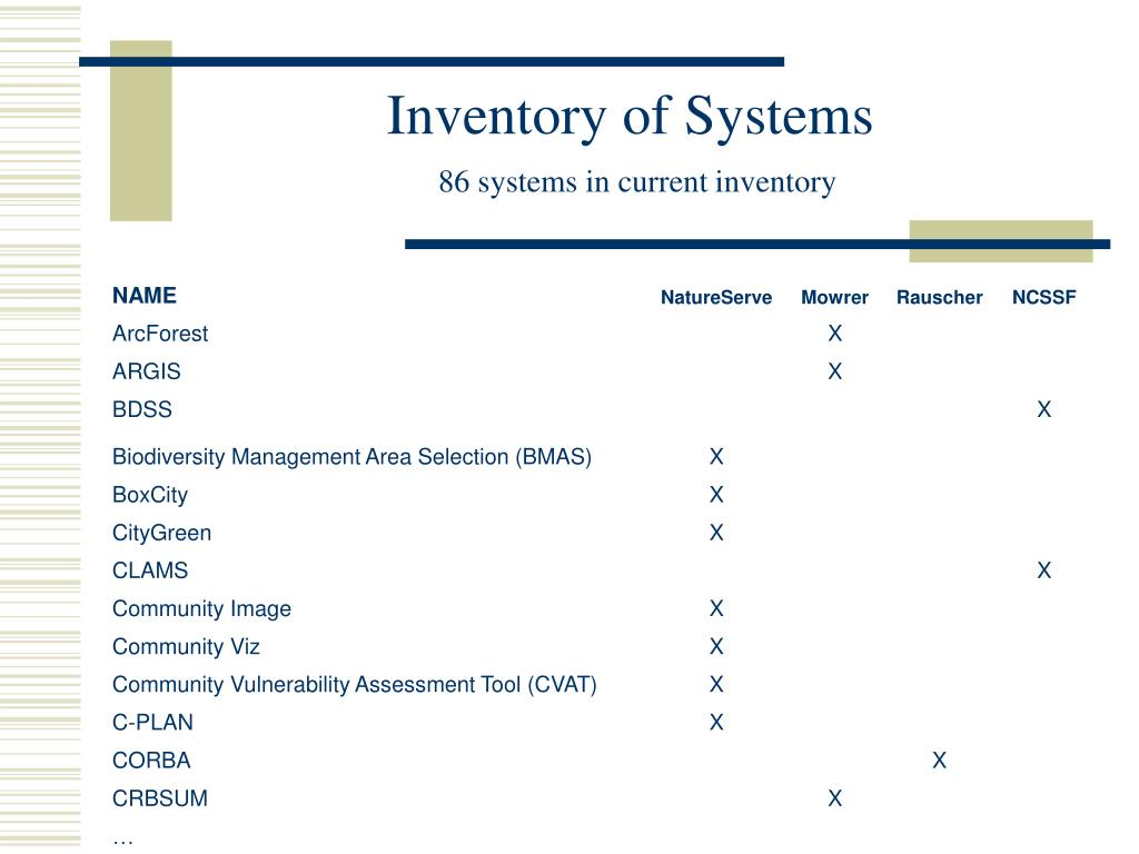 Inventory of Systems
