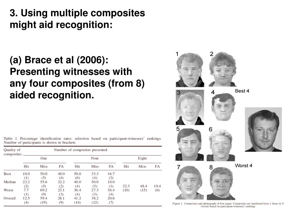 3. Using multiple composites might aid recognition: