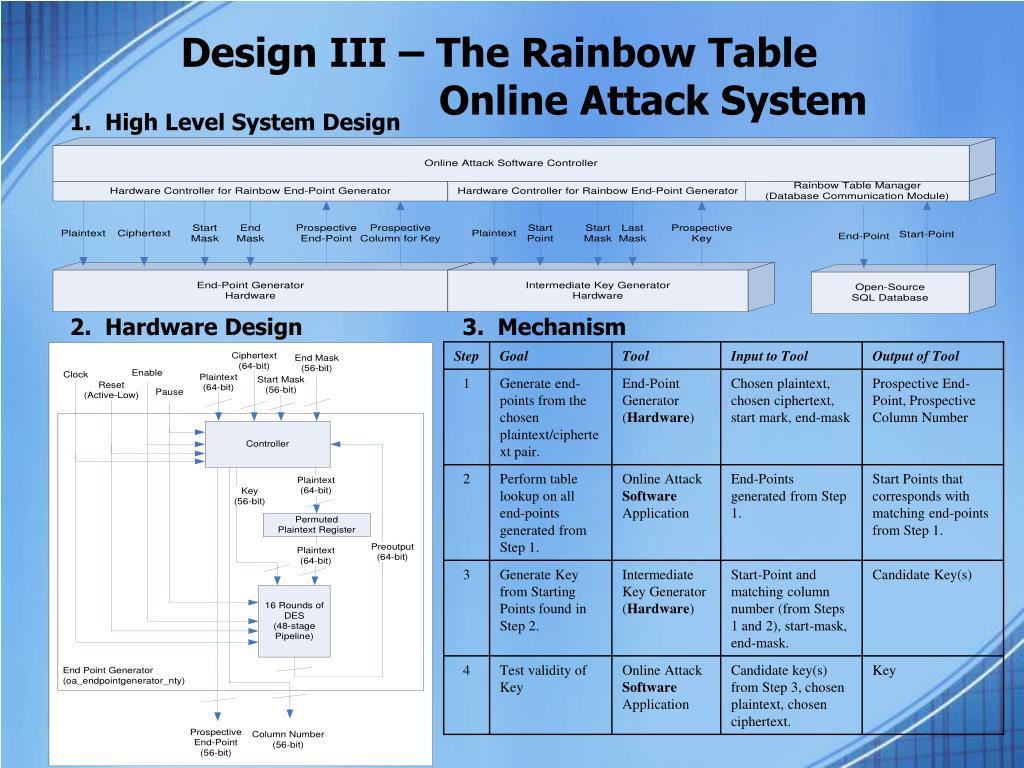 Design III – The Rainbow Table