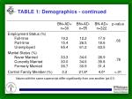 table 1 demographics continued