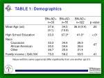 table 1 demographics