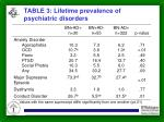 table 3 lifetime prevalence of psychiatric disorders