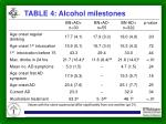 table 4 alcohol milestones