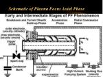 schematic of plasma focus axial phase