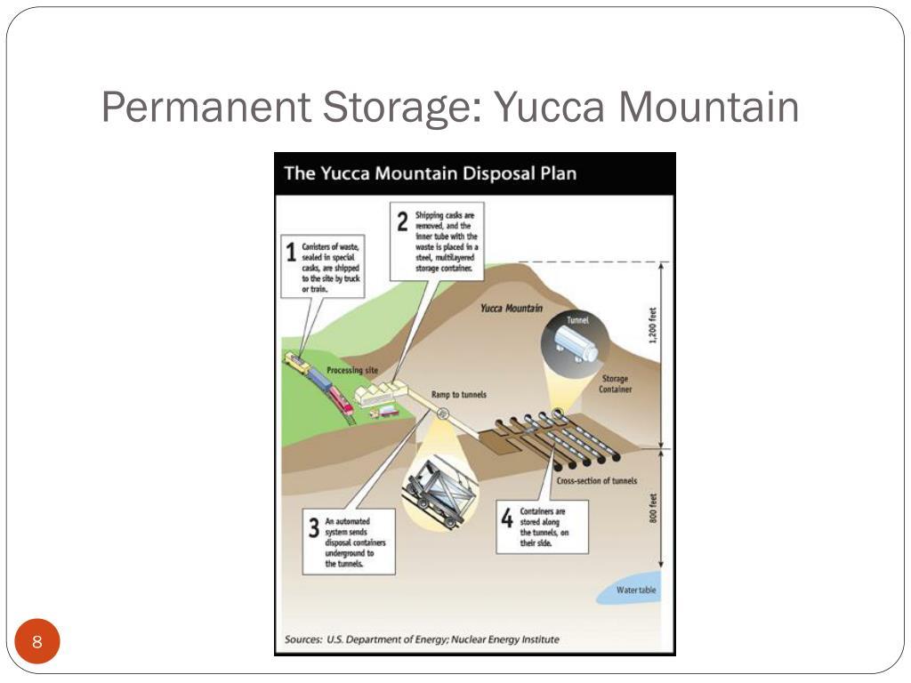 Permanent Storage: Yucca Mountain