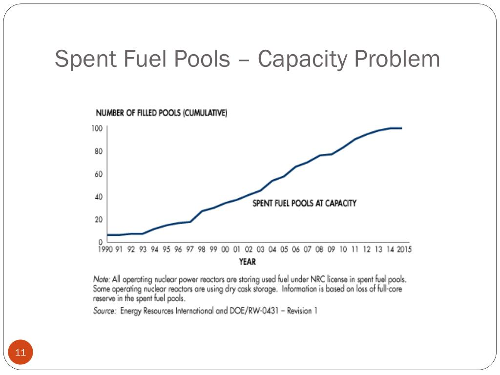 Spent Fuel Pools – Capacity Problem