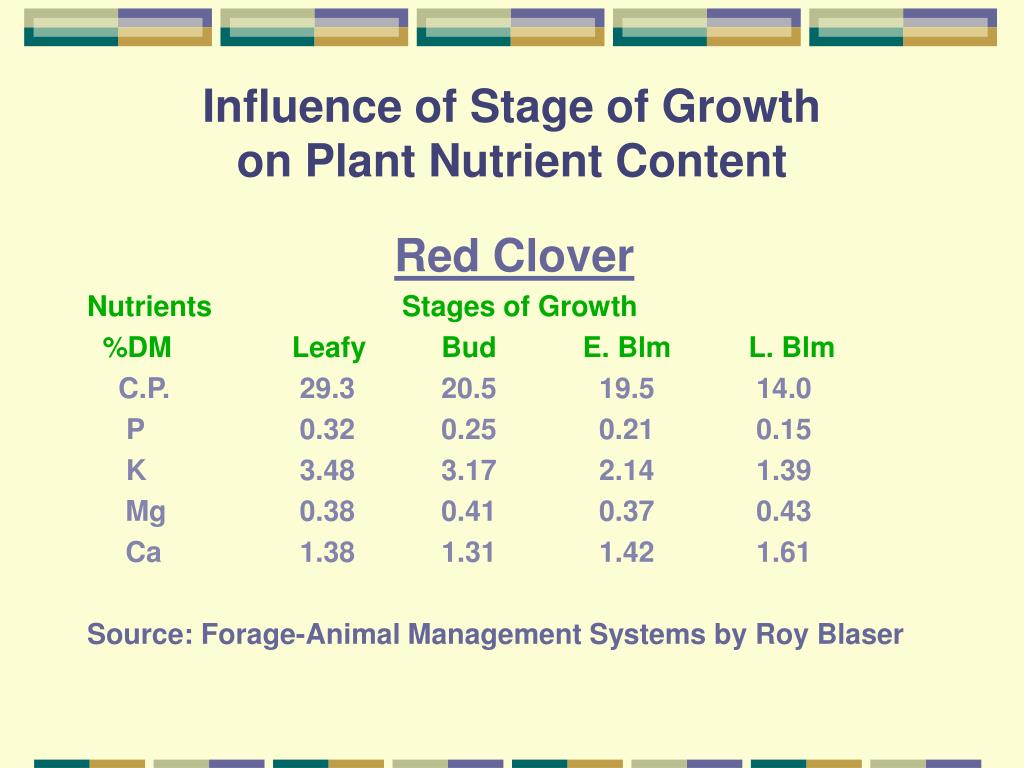 Influence of Stage of Growth