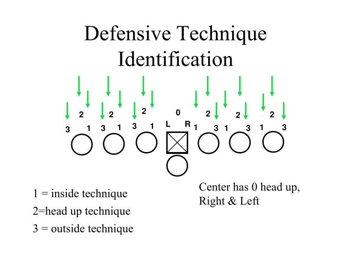 Defensive Technique Identification