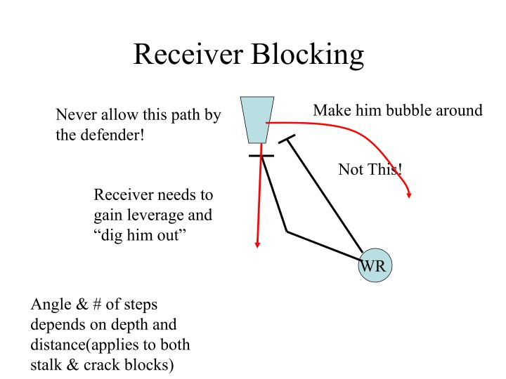 Receiver Blocking