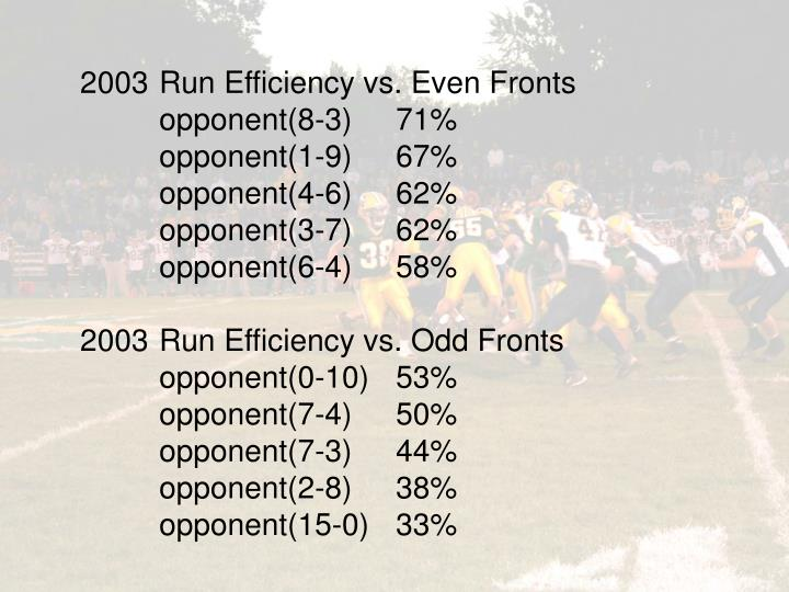2003 	Run Efficiency vs. Even Fronts