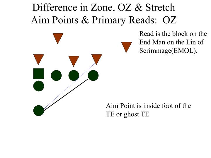Difference in Zone, OZ & Stretch