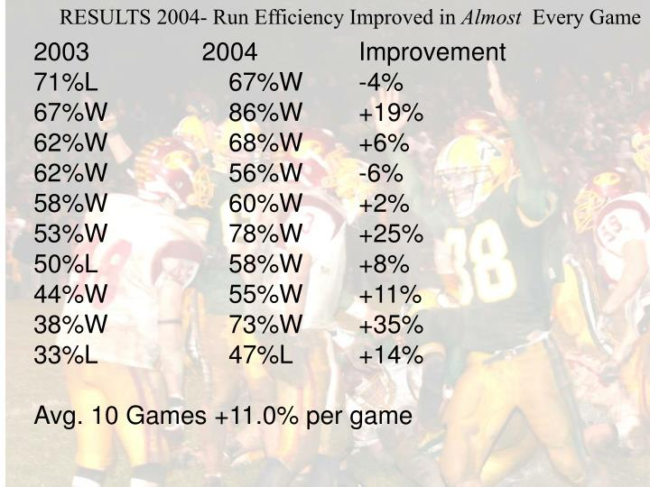 RESULTS 2004- Run Efficiency Improved in