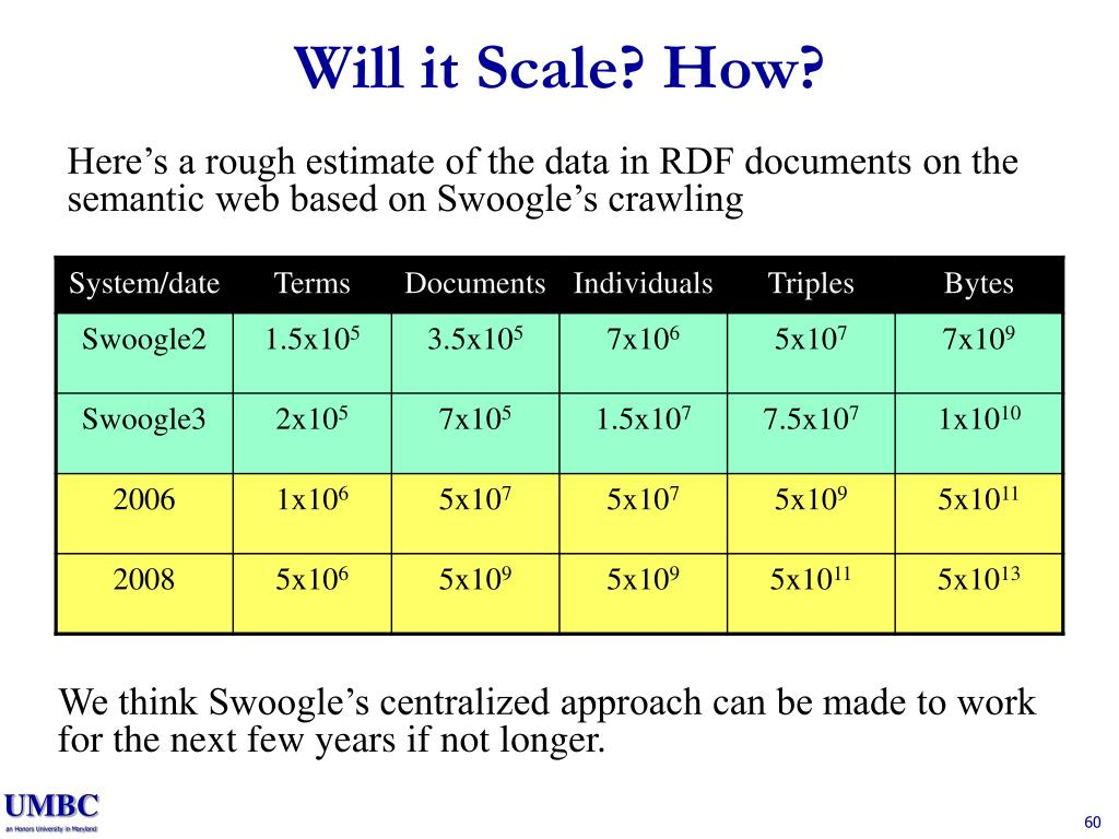 Will it Scale? How?