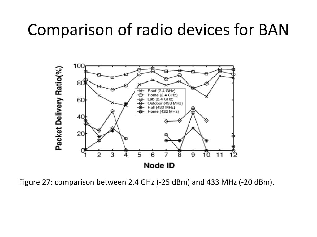 Comparison of radio devices for BAN