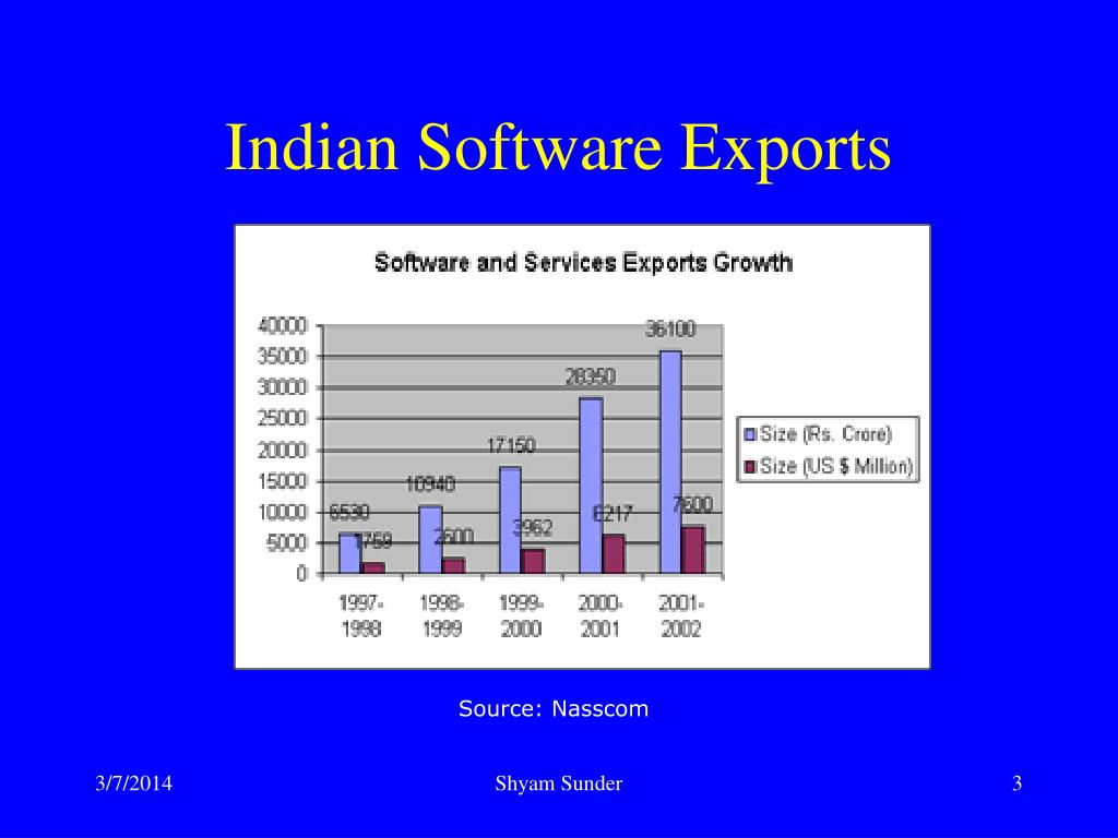 india's software industry in transition This paper assesses the contribution of software to india's economic development, paying particular attention to the role of software in the absorption of labour.
