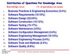 distribution of questions per knowledge area