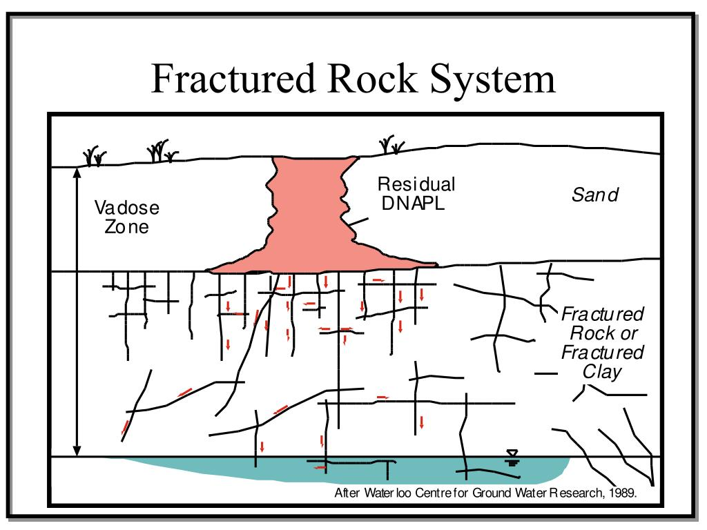 Fractured Rock System