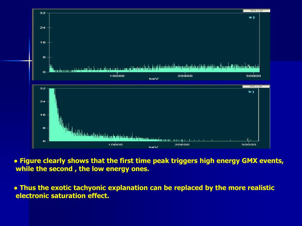 ● Figure clearly shows that the first time peak triggers high energy GMX events,