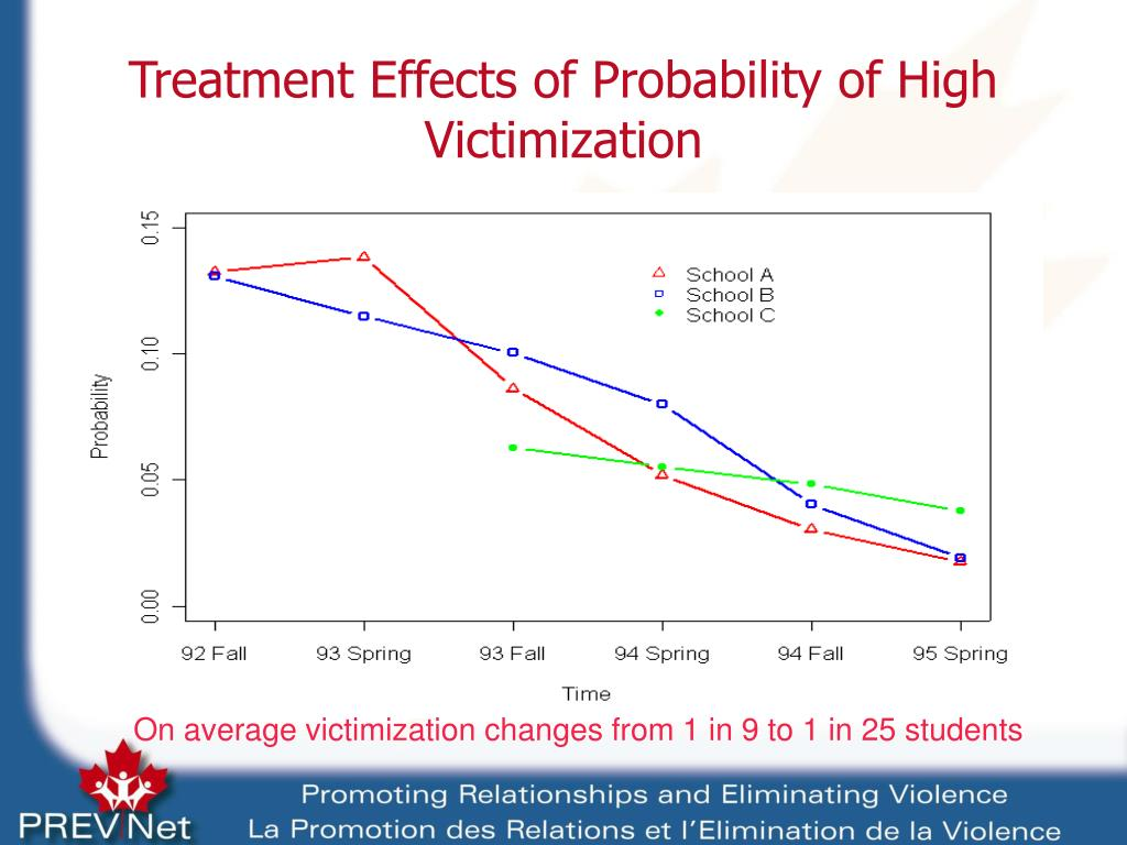 Treatment Effects of Probability of High Victimization