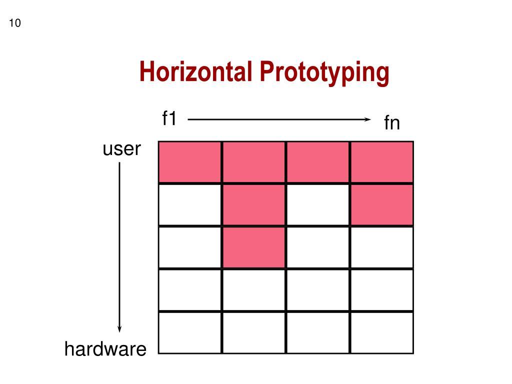 Horizontal Prototyping