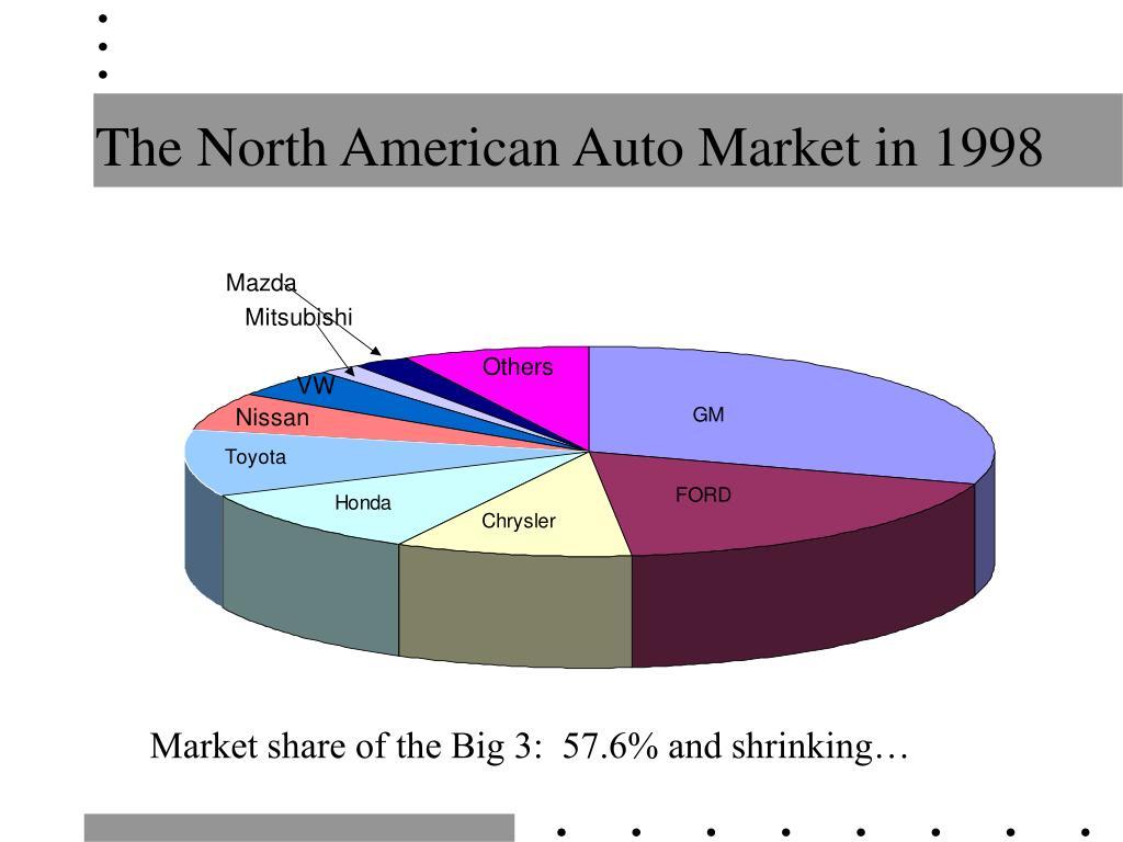 The North American Auto Market in 1998