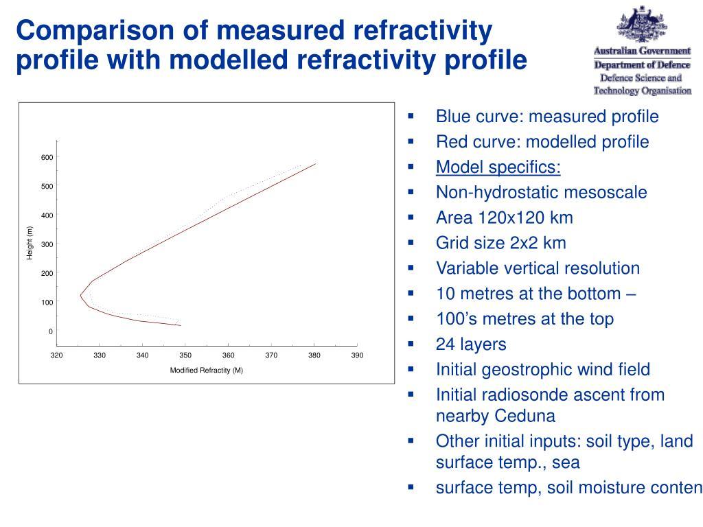 Comparison of measured refractivity profile with modelled refractivity profile