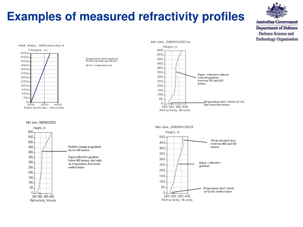 Examples of measured refractivity profiles