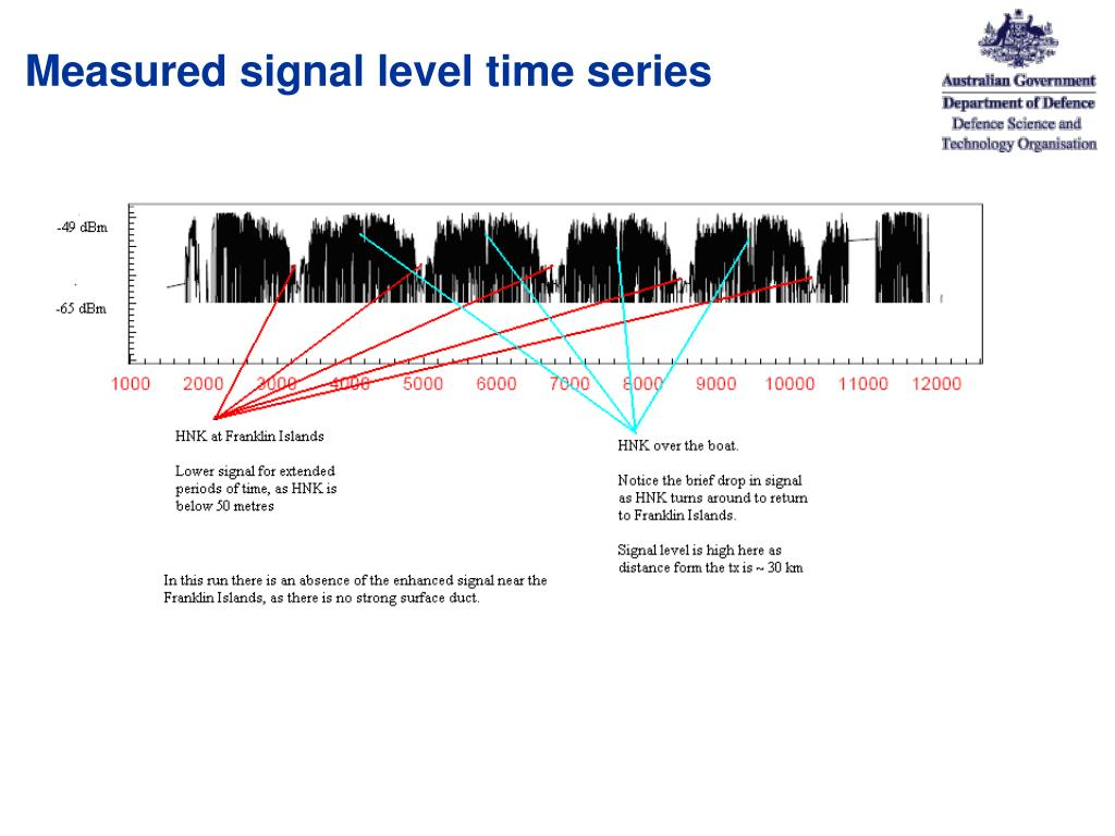 Measured signal level time series