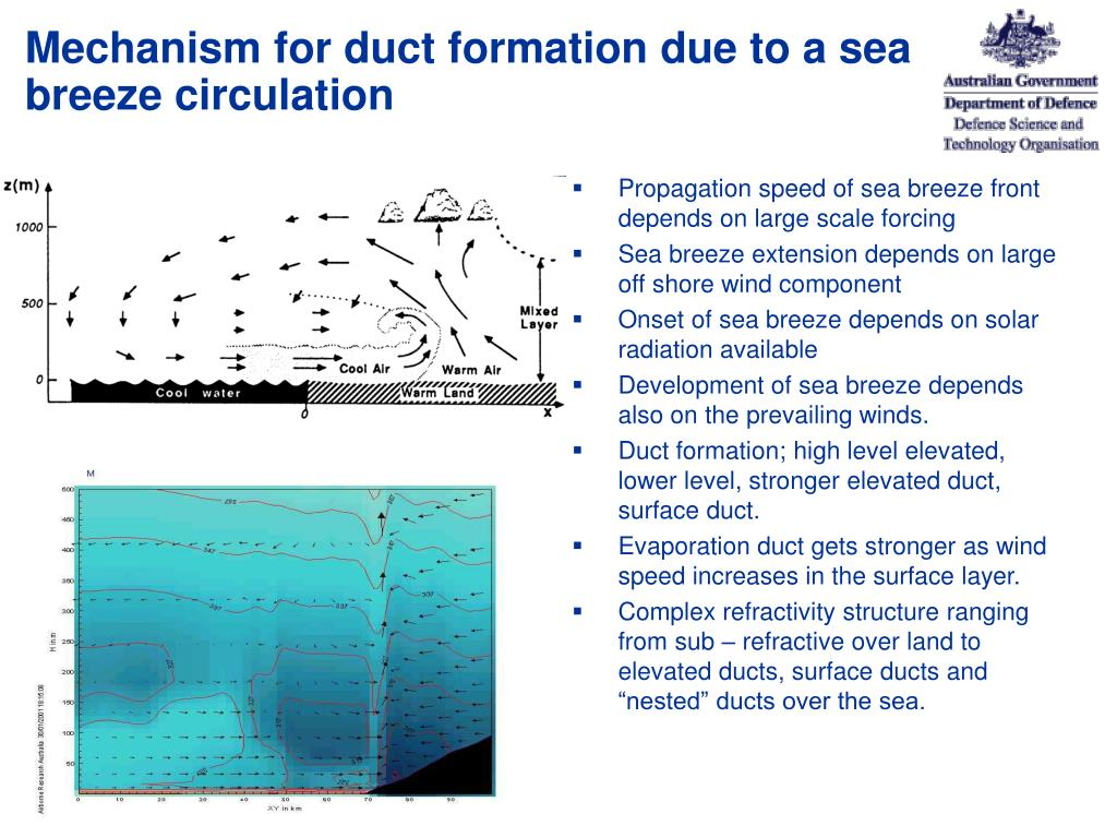 Mechanism for duct formation due to a sea breeze circulation