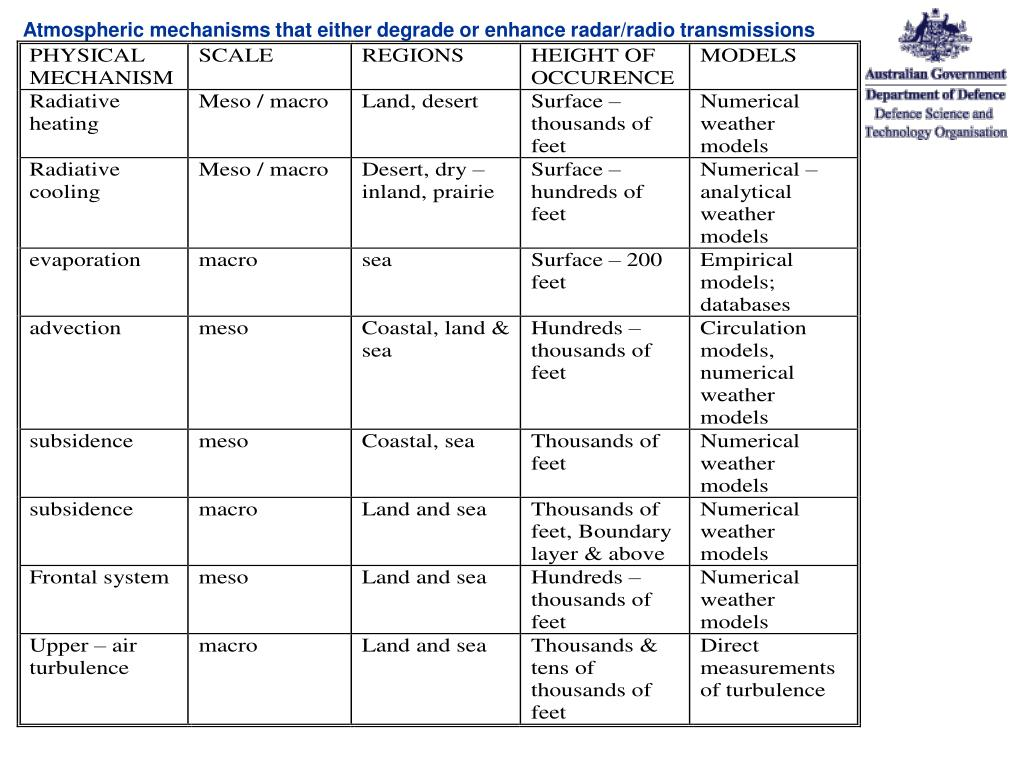 Atmospheric mechanisms that either degrade or enhance radar/radio transmissions