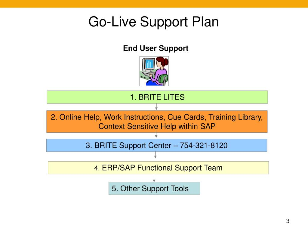 PPT - Go-Live Support Plan PowerPoint Presentation - ID:422417