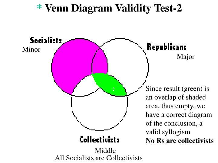 Venn Diagram Validity Test Product Wiring Diagrams