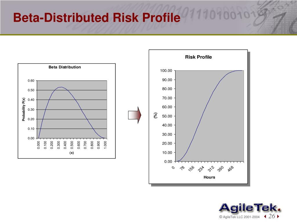 Beta-Distributed Risk Profile