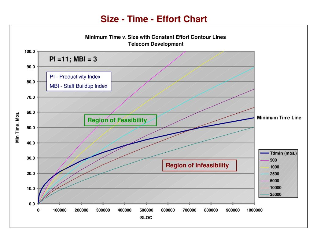 Size - Time - Effort Chart