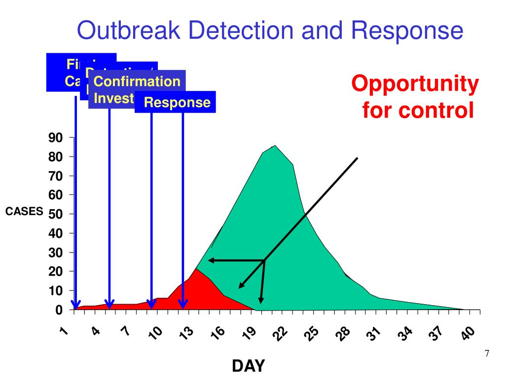 Outbreak Detection and Response