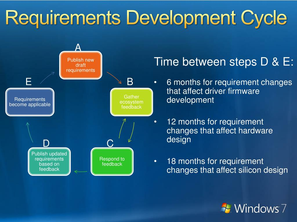 Requirements Development Cycle