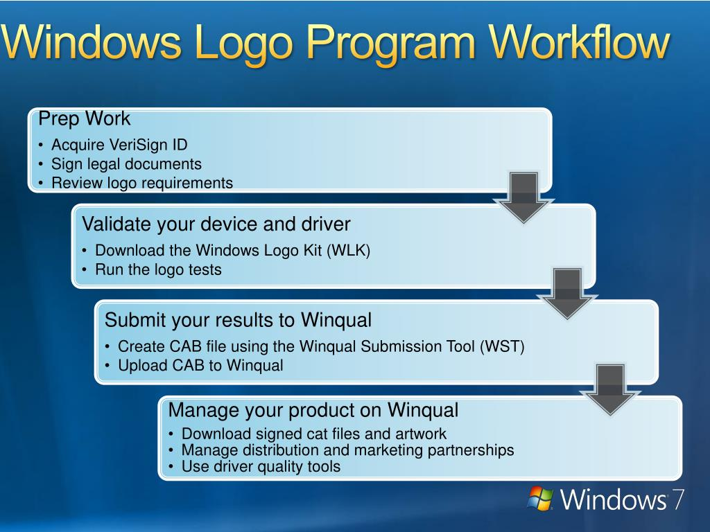 Windows Logo Program Workflow