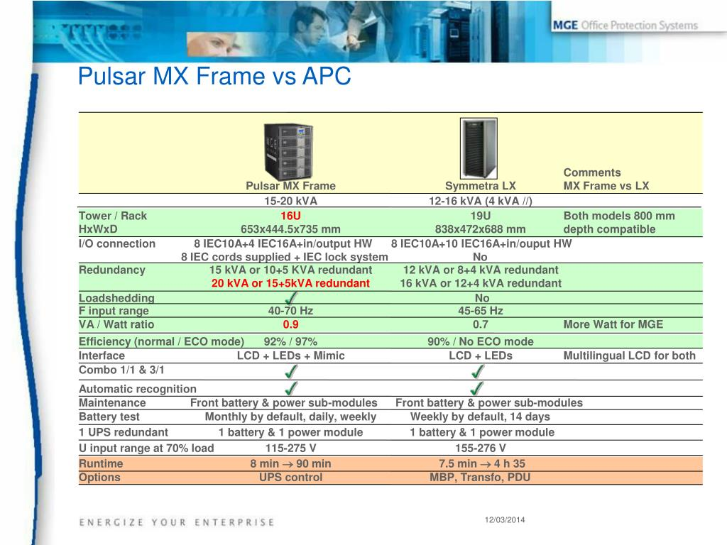 Pulsar MX Frame vs APC