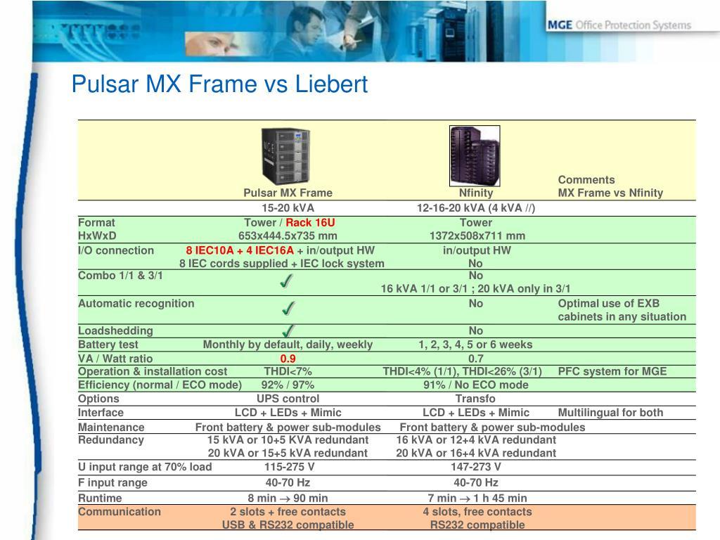 Pulsar MX Frame vs Liebert