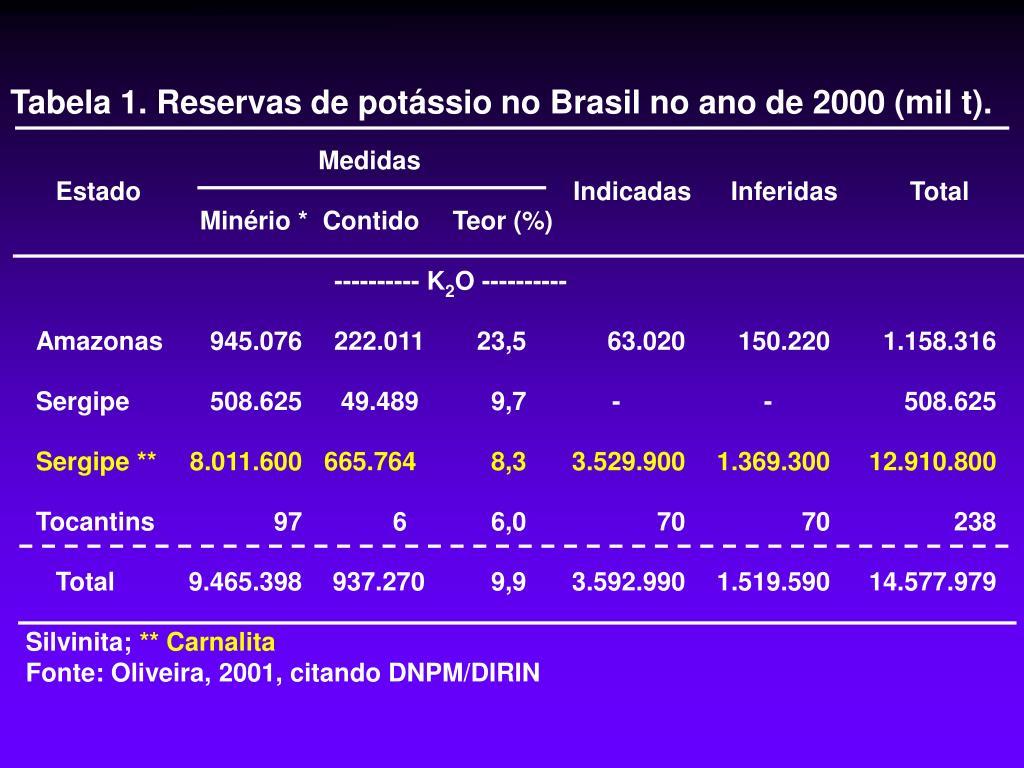 Tabela 1. Reservas de potássio no Brasil no ano de 2000 (mil t).