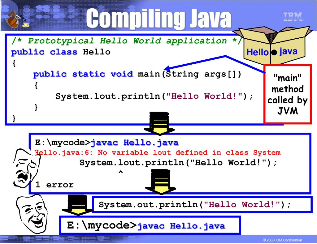 Compiling Java