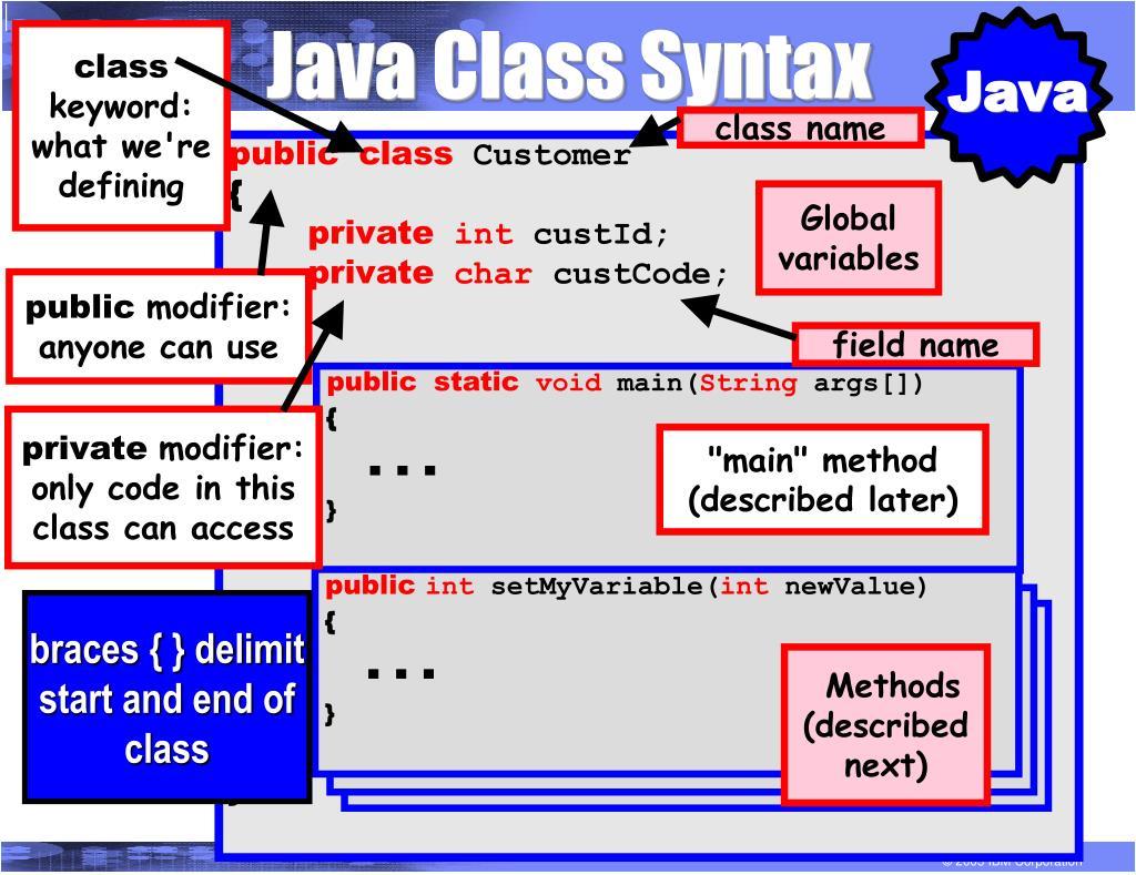 Java Class Syntax