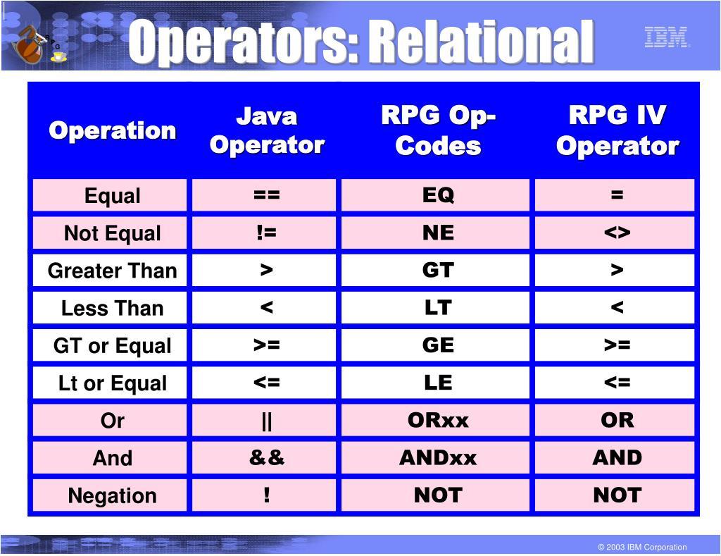 Operators: Relational