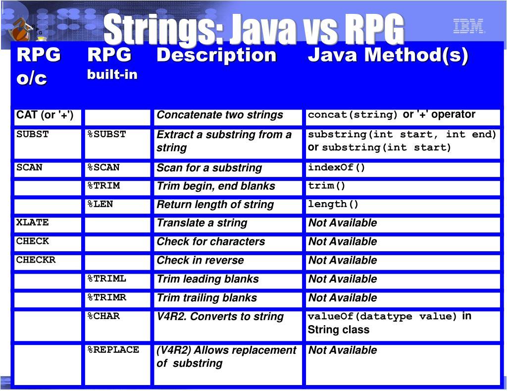 Strings: Java vs RPG