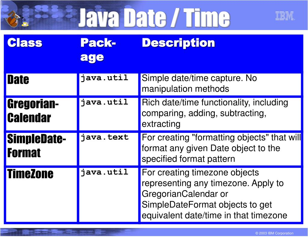 Java Date / Time