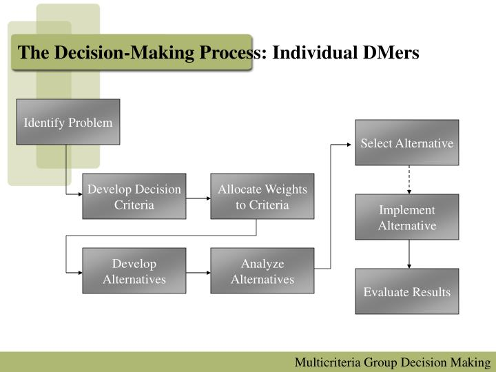 advantages and disadvantages of group decision making versus individual decision making The advantages and disadvantages of group decision making aren't always obvious as the business owner or chief executive officer, it may be necessary to explore the strengths and weaknesses of having managers make decisions collectively or compared to making them yourself.
