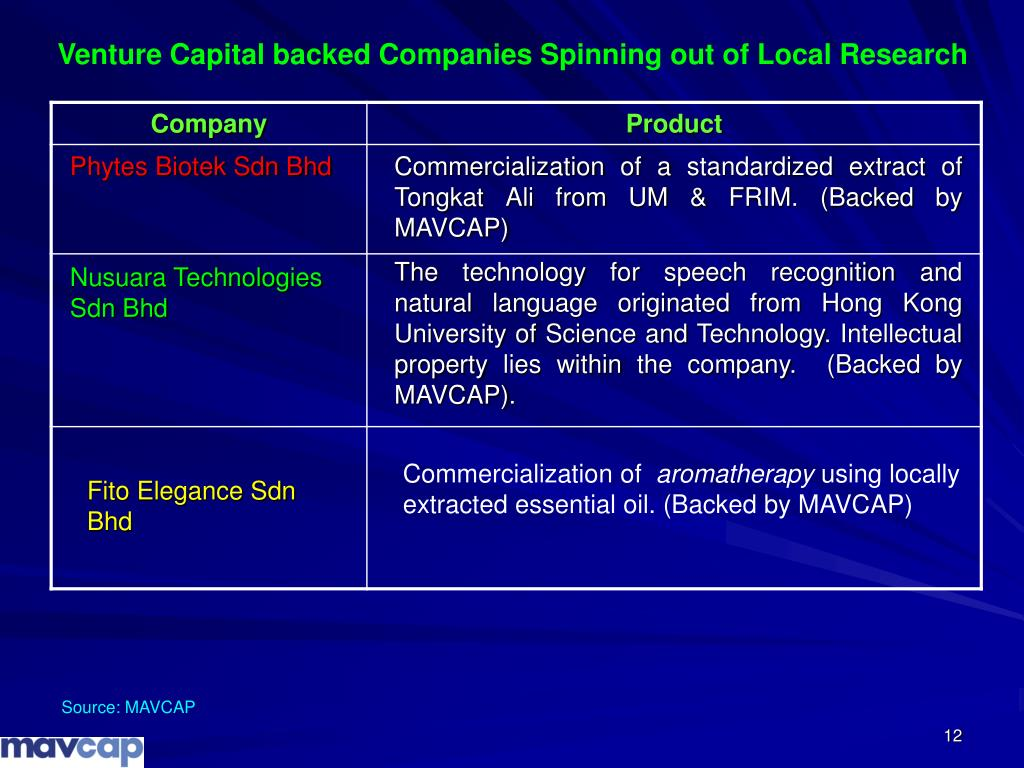 Venture Capital backed Companies Spinning out of Local Research