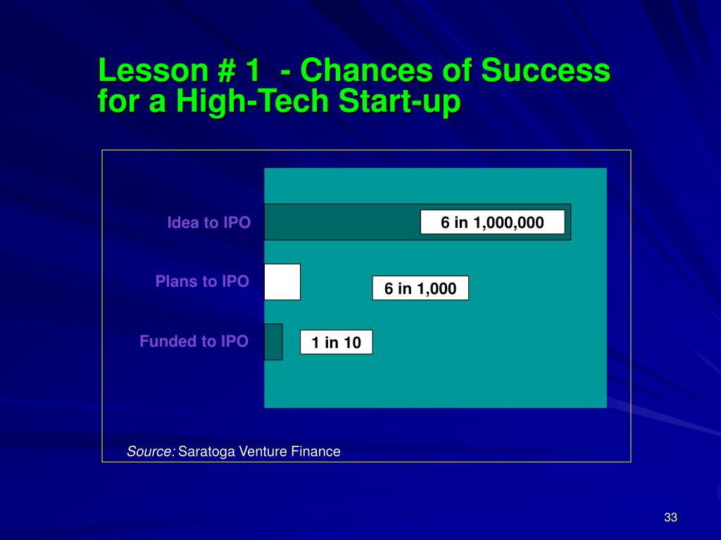 Lesson # 1  - Chances of Success for a High-Tech Start-up