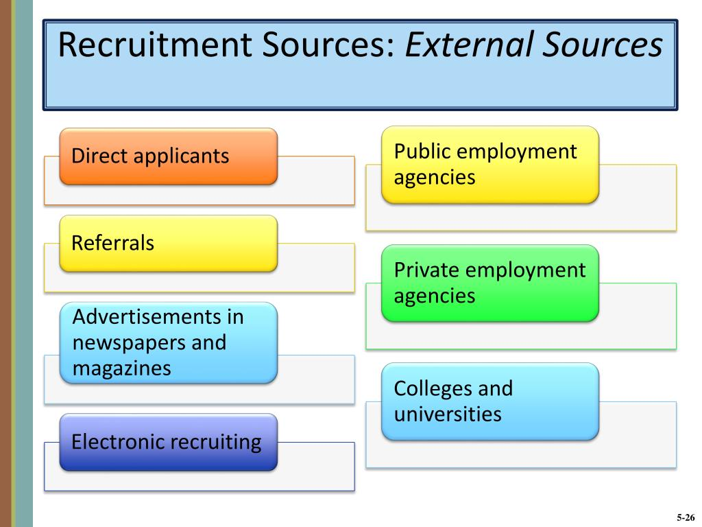 Recruitment Sources: